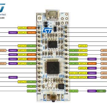 NUCLEO-H743ZI - IoT Jungle
