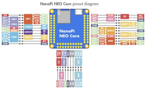 NanoPi-NEO-Core-Pinout-Diagram