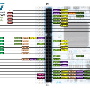 ST - Nucleo -F746ZG